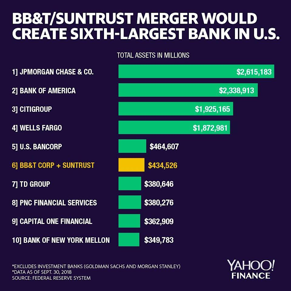 The pro-forma BB&T and SunTrust company would rank sixth among banks in the U.S. Still, the combined company would be magnitudes smaller than the four largest banks. Credit: David Foster, Yahoo Finance