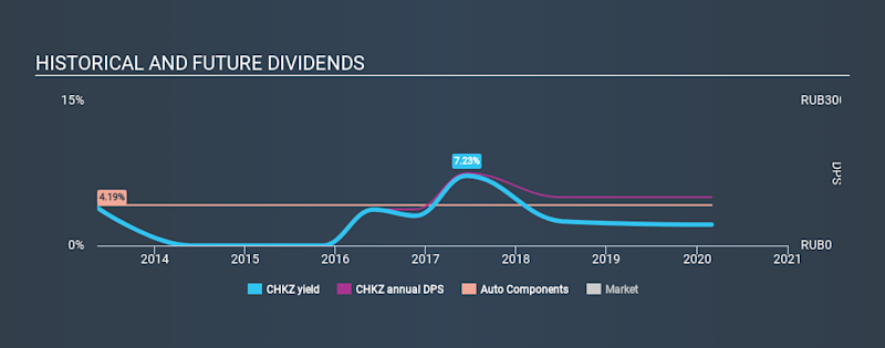 MISX:CHKZ Historical Dividend Yield, February 29th 2020