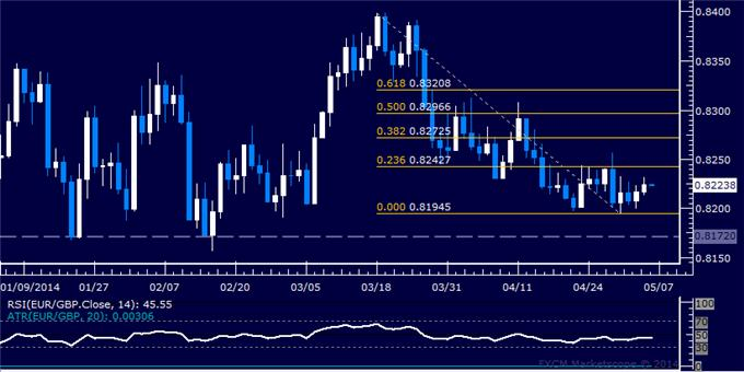 EUR/GBP Technical Analysis – Support Below 0.82 Exposed