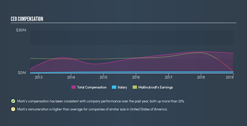 NYSE:MNK CEO Compensation, July 22nd 2019