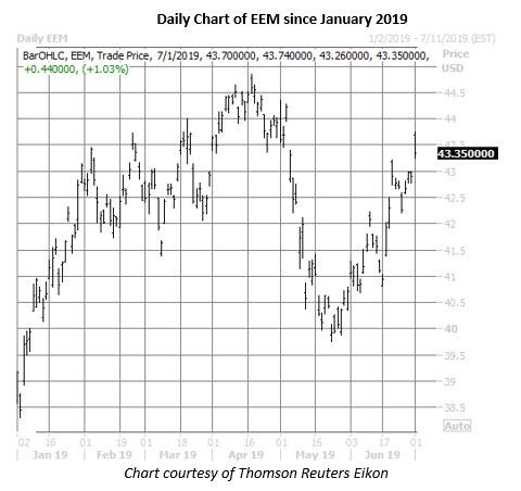 eem etf daily price chart on july 1