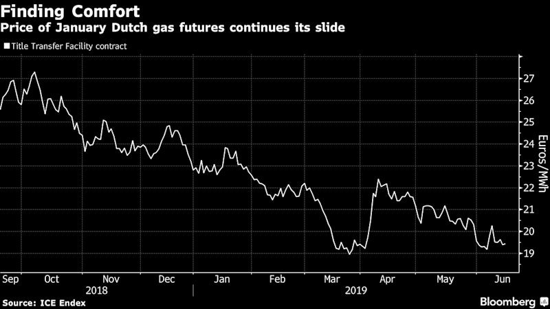 "(Bloomberg) -- The risk of a major surge in European natural gas prices this winter is waning thanks to plentiful supplies from storage and ocean-going vessels, while Russia is motivated to prevent an interruption of flows via its biggest supply route.Natural gas for January in the Netherlands, Europe's biggest market, has dropped more than 20% in the past six months. That comes despite the risk that Russia, the region's biggest supplier, will fail to agree a transit accord with Ukraine and European Union intermediaries before the current deal expires at the end of the year.The incentives for a new agreement are strong, with Ukraine standing to lose billions of dollars of transit fees and Russian producer Gazprom PJSC a multiple of that in sales revenue. On top of that, the EU is warning that it needs to step up efforts to promote renewable power and cut fossil fuel use to meet its targets to cut emissions, in a threat to longer-term gas demand.""Finally, people in Gazprom are starting to realize that renewables are a tangible threat for the gas business and the political decisions currently being made in Europe are serious,"" said Sergey Kapitonov, a gas analyst at the Energy Center of the Moscow School of Management Skolkovo.Russia's Gazprom PJSC said Tuesday it was confident that it will send sufficient volumes of the fuel to Europe this winter, even though the transit talks with Ukraine will be tough, as will negotiations with Denmark over the controversial Nord Stream 2 pipeline planned for Germany.Also on Tuesday, Ukraine offered Gazprom a new gas contract, based on a swap instead of transit agreement. Under the deal, Gazprom would deliver gas to Ukraine at the Ukraine-Russia border, while Ukraine would then provide the same volume to EU at the Ukraine-EU border, subject to the payment of a ""margin"" to be defined by the sides.Should transit still be interrupted, both Russia and Ukraine could sustain substantial financial blows, Kapitonov said.""It will completely mar the image of gas in Europe with all the long-term implications for Gazprom,"" Kapitonov said. ""Ukraine may, in its turn, face the reduction to zero of the value of its gas transportation system.""Adding comfort in the market for winter is the plentiful supplies already housed in storage sites around the region, in stark contrast to a year ago, when they were trying to catch up after a harsher winter.Russia also sends gas to Europe via Belarus and there's already a direct route to Germany via the first Nord Stream pipeline, though those links aren't big enough to completely offset the complete loss of Ukraine's transport infrastructure. On top of that, the region's getting piped gas from Norway and Algeria, and there's an abundance of liquefied natural gas.""Belief that there are other potential transit routes available and the availability of LNG across the globe is reducing the risk,"" said Nick Campbell, a director at industry consultant Inspired Energy Plc.\--With assistance from Volodymyr Verbyany.To contact the reporters on this story: Mathew Carr in London at m.carr@bloomberg.net;Anna Shiryaevskaya in London at ashiryaevska@bloomberg.netTo contact the editors responsible for this story: Reed Landberg at landberg@bloomberg.net, Rob VerdonckFor more articles like this, please visit us at bloomberg.com©2019 Bloomberg L.P."