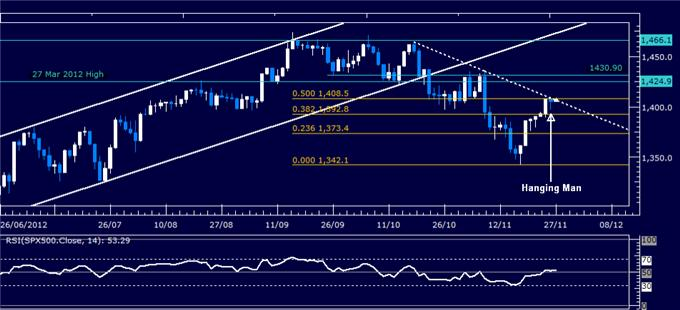 Forex_Analysis_SP_500_Chart_Setup_Hints_US_Dollar_Support_to_Hold_body_Picture_3.png, Forex Analysis: S&P 500 Chart Setup Hints US Dollar Support to Hold