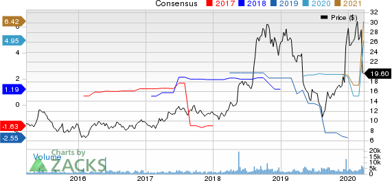 Renewable Energy Group, Inc. Price and Consensus