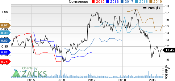 Boston Private Financial Holdings, Inc. Price and Consensus