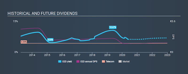 XTRA:O2D Historical Dividend Yield May 17th 2020