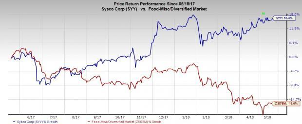 Sysco (SYY) gains from well-chalked buyouts and expanding U.S. foodservices. However, freight costs and inflation are a worry.