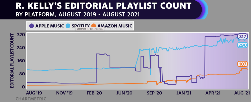 R. Kelly editorial playlist count (Source: Chartmetric)