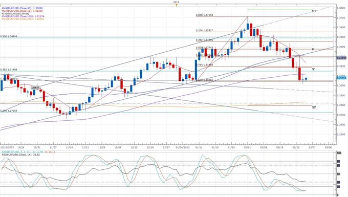 Euro_Rises_on_Improved_German_Consumer_Confidence_body_eurusd_daily_chart.png, Euro Rises on Improved German Consumer Confidence