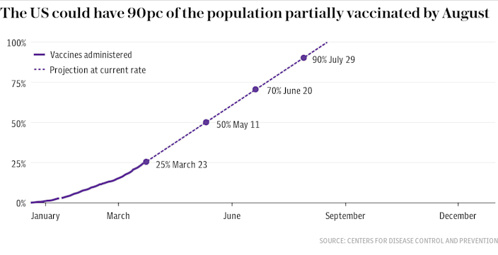 US vaccination rate projection