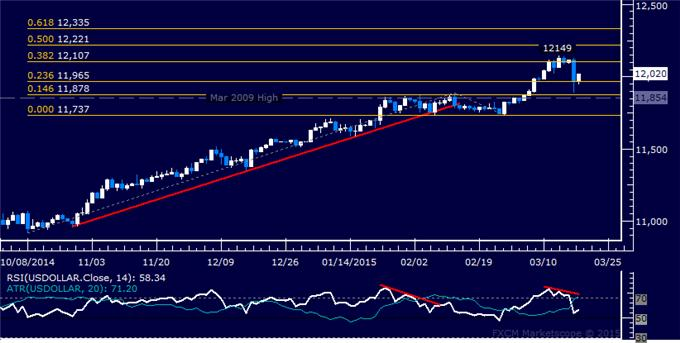 US Dollar Technical Analysis: Prices Recoil From 11-Year High