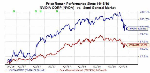 Here's What to Expect from Nvidia's (NVDA) Q3 Earnings