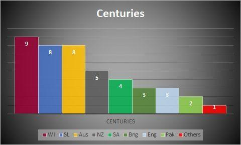 Centuries against all oppositions