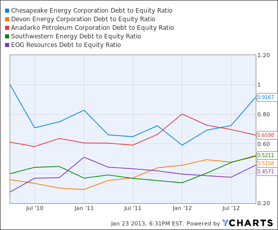 CHK Debt to Equity Ratio Chart