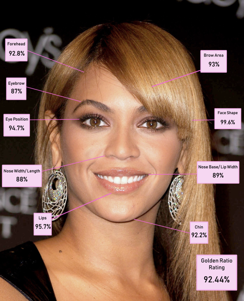 Beyonce, analysed according to the Golden Ratio. [Photo: Dr Julian De Silva]