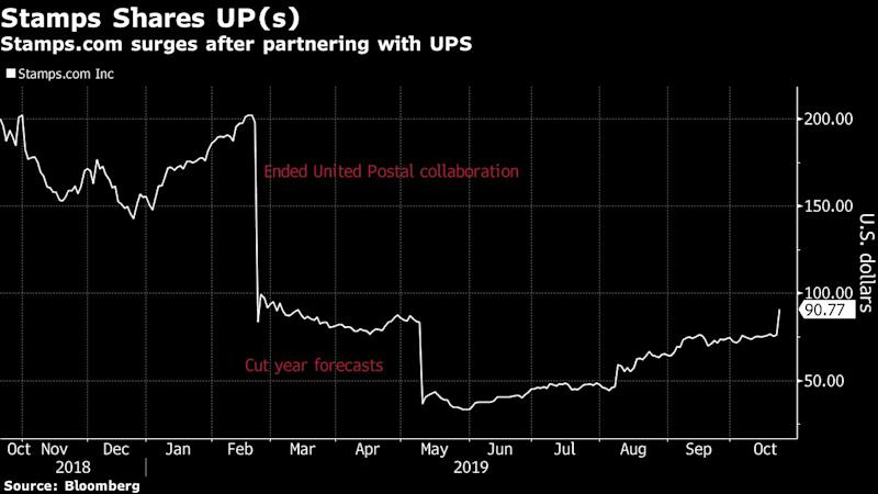 Stamps.com Soars as UPS Deal a 'Step in the Right Direction'