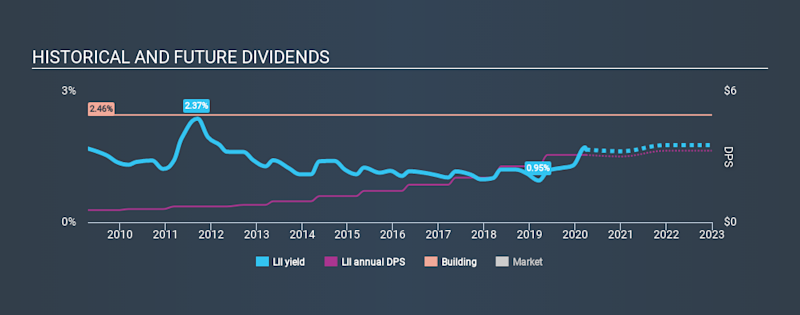 NYSE:LII Historical Dividend Yield March 28th 2020