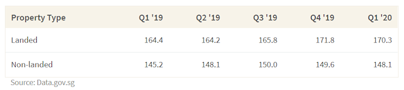 This table shows the change in property price indices between 1st quarter 2019 and 1st quarter 2020