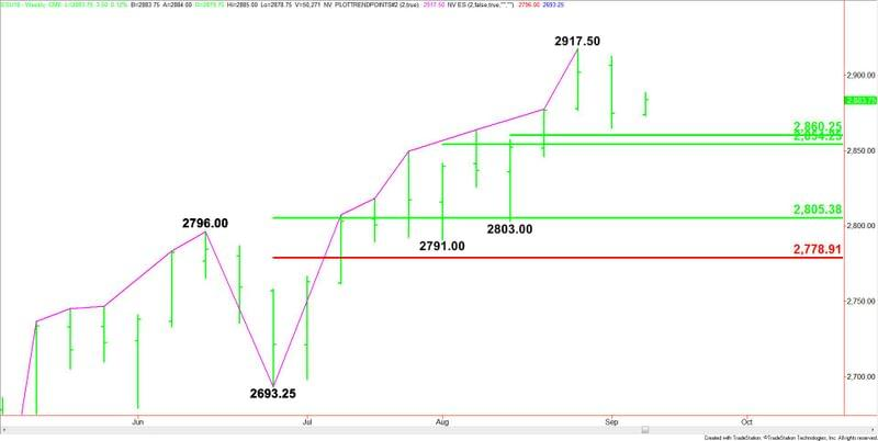 Weekly September E Mini S P 500 Index
