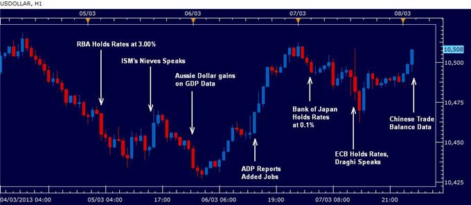 Forex_US_Dollar_Volatile_on_Central_Banks_Data_as_NFP_Approaches_body_rewind_8th_march_2013.png, U.S. Dollar Volatile on Central Banks, Data as NFP Approaches