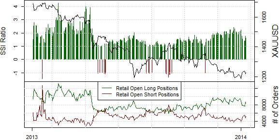 ssi_GOLD_body_Picture_13.png, Gold Prices Remain a Sell For These Two Reasons