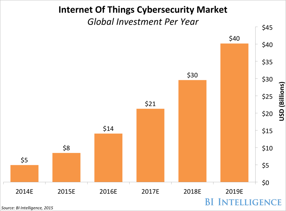 Internet Of Things Cybersecurity Market Global Investment Per Year 1