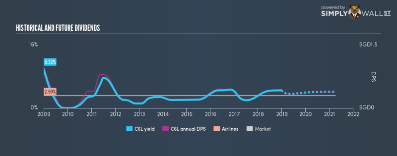 SGX:C6L Historical Dividend Yield December 26th 18