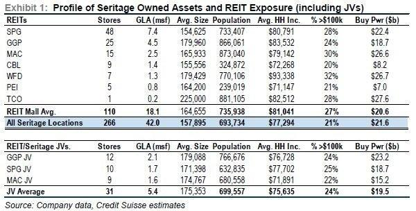 Credit Suisse Sears Reit Seritage Asset Quality Better Than Expected