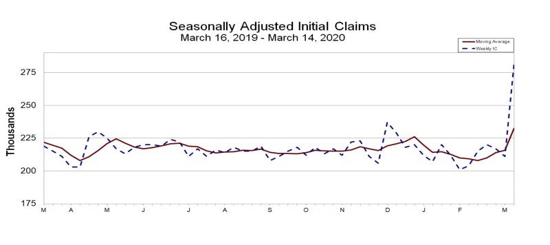 Initial jobless claims spike. (Data by U.S. Department of Labor)