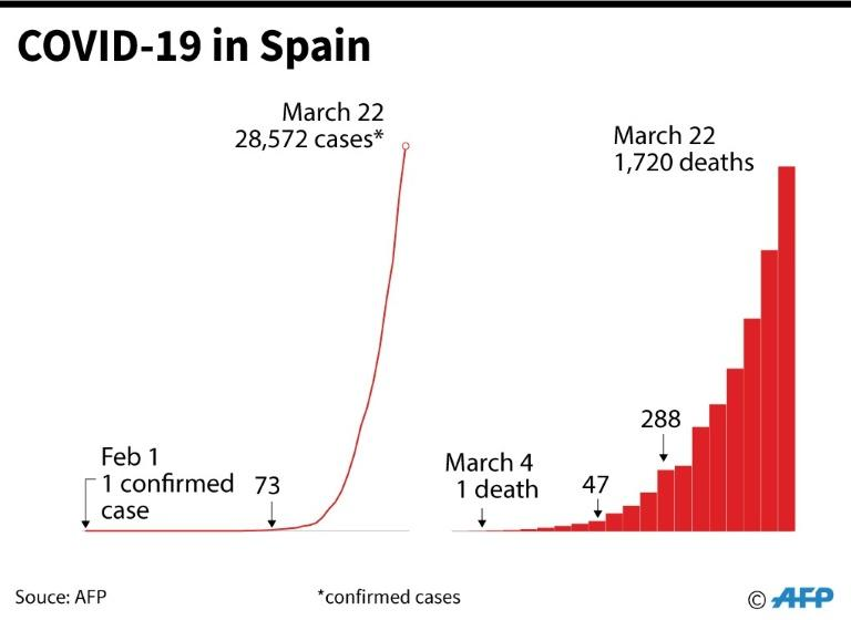 Increase in the number of COVID-19 cases and deaths in Spain, as of March 22