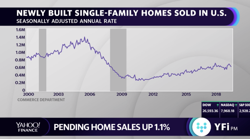 Newly built single-family homes sold in the U.S.