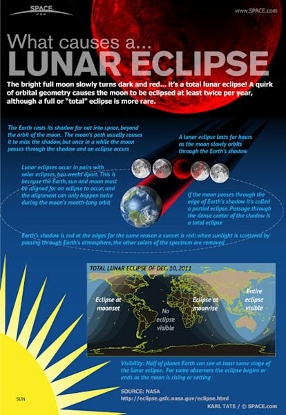 """What makes the moon turn dark and red? Find out in the <a href=""""http://www.space.com/13748-total-lunar-eclipse-moon-infographic.html"""">full SPACE.com infographic here</a>."""