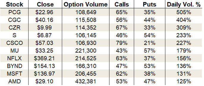 Monday's Vital Data: Canopy Growth Corp, Microsoft and Netflix options trading