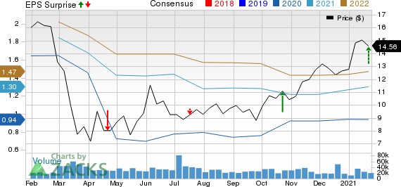 First Horizon Corporation Price, Consensus and EPS Surprise