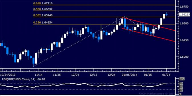 dailyclassics_gbp-usd_body_Picture_5.png, GBP/USD Technical Analysis: Turn Lower Signaled?
