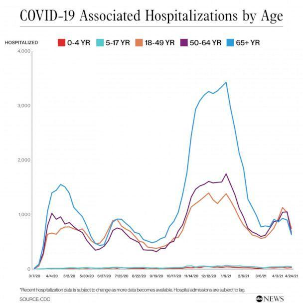 PHOTO: COVID-19 Associated Hospitalizations by Age (CDC, ABC News)