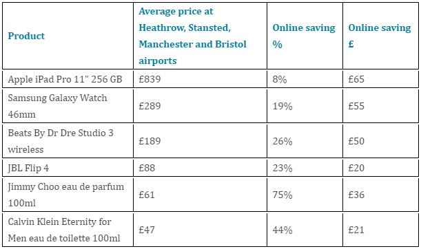 Biggest price differences between airport and online shopping. Source: PriceSpy