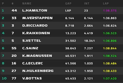 The top 10 on lap 23 - Credit: FORMULA1.COM