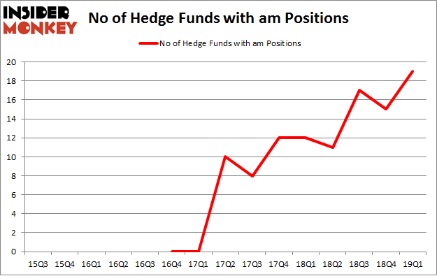 No of Hedge Funds with AM Positions