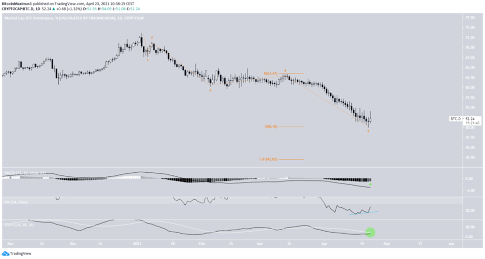 "<a href=""https://www.tradingview.com/symbols/CRYPTOCAP-BTC.D/"" rel=""nofollow noopener"" target=""_blank"" data-ylk=""slk:Bitcoin Dominance Tages-Chart By TradingView"" class=""link rapid-noclick-resp"">Bitcoin Dominance Tages-Chart By TradingView</a>"