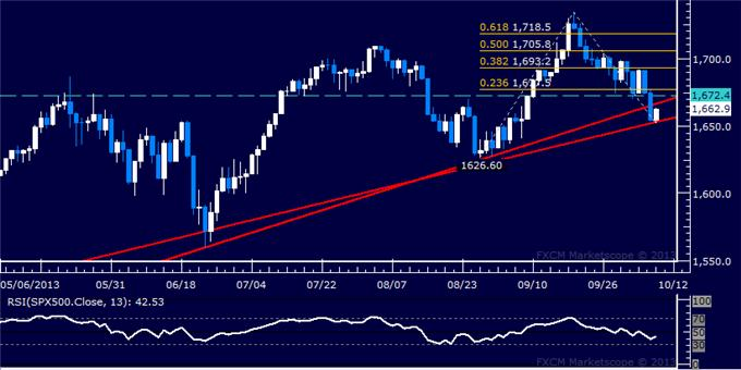 Forex_Dollar_Stuck_at_June_Low_as_SPX_500_Marks_Critical_Break_body_Picture_6.png, Dollar Stuck at June Low as SPX 500 Marks Critical Break