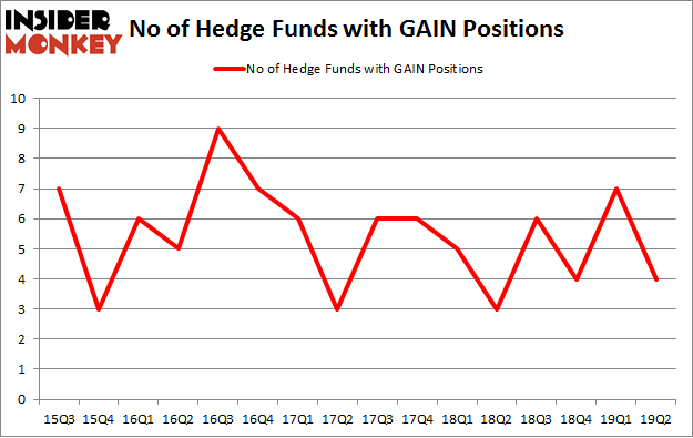 No of Hedge Funds with GAIN Positions