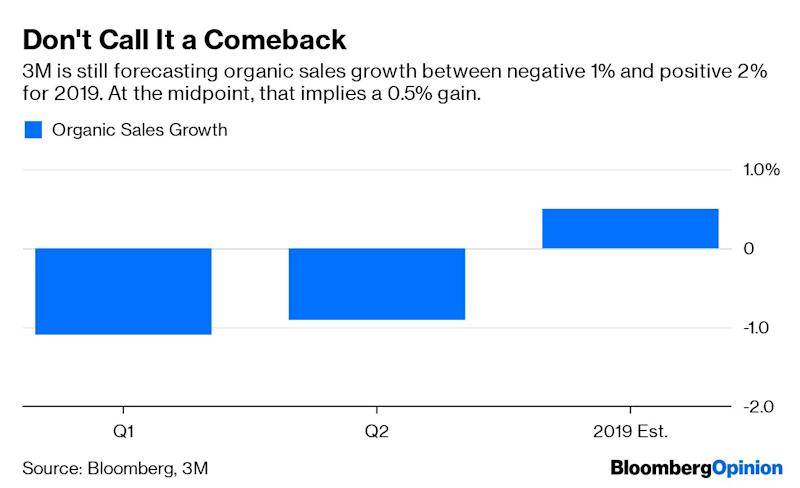 """(Bloomberg Opinion) -- 3M Co.'s decision to maintain its sales guidance for the year leaves the company dependent on a second-half turnaround that seems unlikely to materialize.The maker of Post-it notes and industrial adhesives reportedsecond-quarter earnings per share on Thursday that were significantly better than analysts had expected as the company's cost-cutting plan took hold. But sales declined 0.9% in the period after backing out the effects of M&A and currency swings. That's in line with CEO Michael Roman's comments in May that the second quarter was trending toward a decline similar to the 1.1% drop that 3M saw in the first quarter. That performance leaves the companywith a 1% organic sales decline for the first six months of the year. And yet the company is still holding out hope that it can get to a 2% gain for 2019. That seems a bridge too far. Yes, the year-over-year comparisons get easier in the third and fourth quarters. But to push organic sales growth into positive territory, 3M likely needs to see a stabilization in China and automotive markets and avoid fresh trouble spots, RBC analyst Deane Dray wrote in report before the release. Other companies are much less sanguine about the prospects of such a recovery. Rockwell Automation Inc. also released its results on Thursday and notedweakness in markets with shorter sales cycles, including automotive, semiconductors and food and beverage. Rockwell is cutting its organic sales and earnings guidance for the full year because """"uncertainty with respect to global trade is impacting some customers' investment decisions."""" Ford Motor Co., which released its results late Wednesday, did shrink its operating loss in China to $155 million in the second quarter, versus a loss of $483 million in the year-earlier period. The company said it was encouraged by that, but the Chinese economy and the vehicle market in particular are under """"recent and persistent stress."""" Ford's second-quarter earnings and an updated ful"""