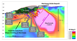 Cross Section with Interpreted Sulphide Zone, Previously Completed Sulphide Drill Results and Vector Inversion Magnetic Anomaly > 0.03 SI