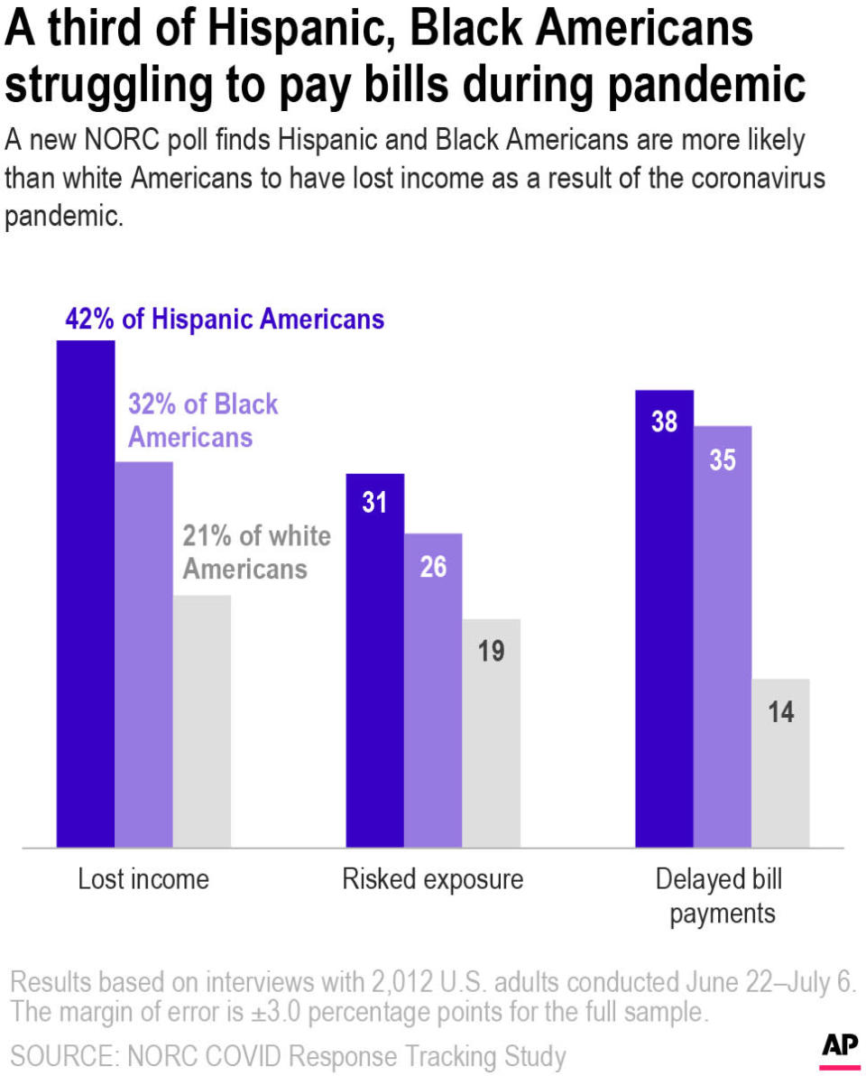 According to a new poll by NORC, Hispanic and Black Americans are more likely than their white counterparts to report having lost income, delayed bill payments, and risked exposure to coronavirus during the pandemic. Hispanic Americans are twice as likely as white Americans to say they've lost income.