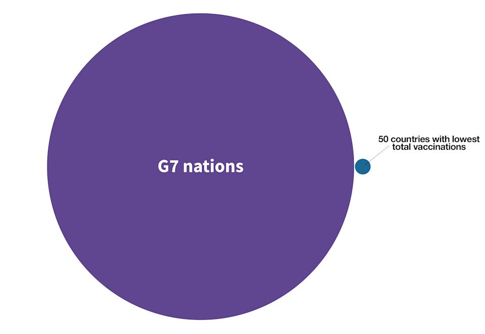 G7 nations have administered 381 times more vaccines than the 50 countries with the lowest overall vaccine numbers combined. (Yahoo News UK/Flourish/Our World in Data)