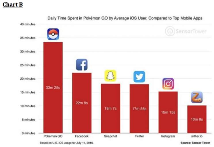 People spend more time on Pokemon Go than the biggest social media apps.