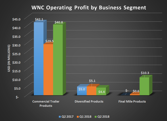 WNC operating profit by business segment for Q2 2017, Q1 2018, and Q2 2018. Shows slight declines for commercial trailers and diversified products offset by its new last mile product segment.