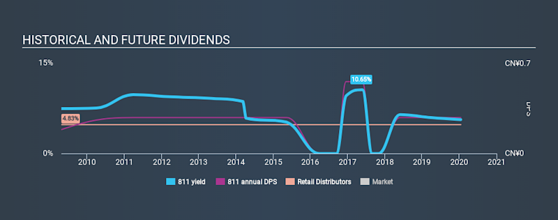 SEHK:811 Historical Dividend Yield, January 16th 2020