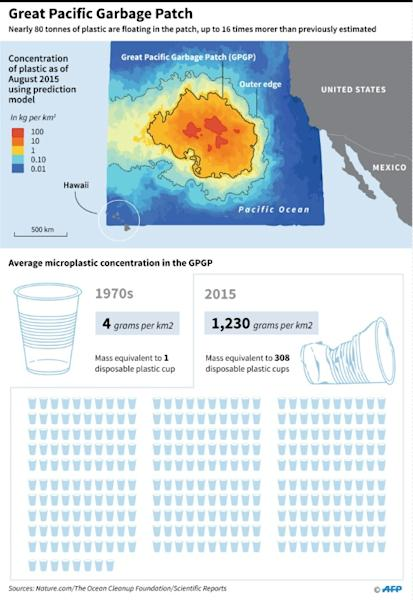 Concentration of plastic waste in the area of the Pacific Ocean between the United States and Hawaii